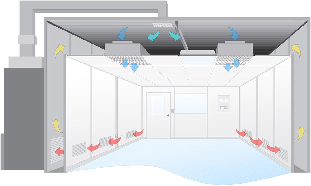 Cleanroom Design Cleanroom Engineering